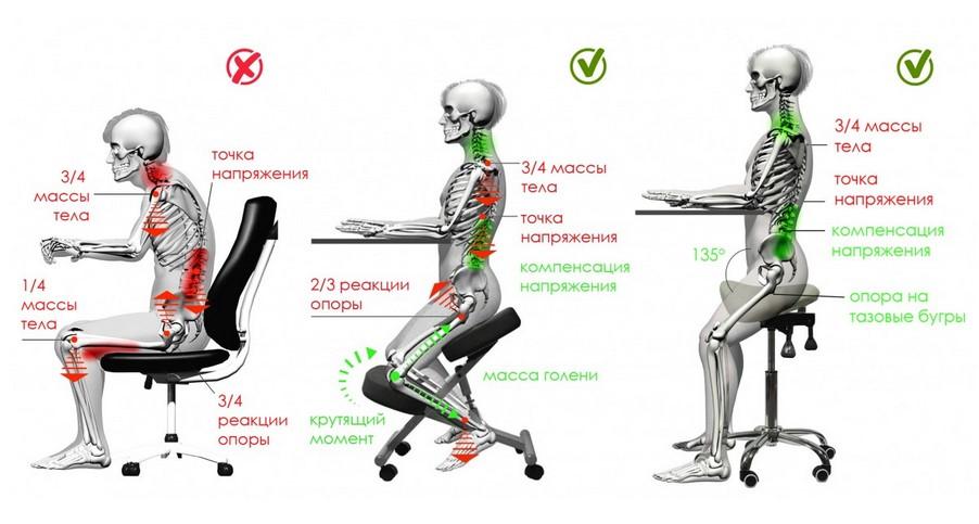 Положение тела на разных видах стульев